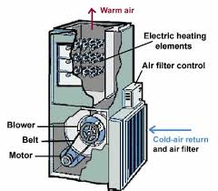 Electric Furnace Troubleshooting Chart How An Electric Furnace Works
