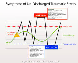 Polyvagal Theory Chart The Freeze Response Your Nervous Systems Response To Harsh