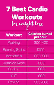 from walking to rowing we break down how many calories each will burn if you do them workouts cardio fitness weightloss