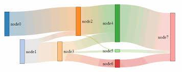 D3 Pie Chart Colors Color Sankey Diagrams