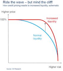 The Impact Of A Liquidity Bubble On Price In One Chart