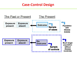 Case control  amp  cohort studies Difference between case control  amp  Retrospective cohort study     In PeerJ