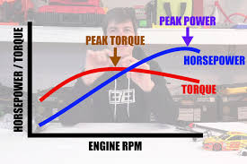 how horsepower works video the difference between making power and doing work