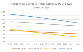 Poverty Chart 2019 Poverty In Southeast Asia Lower Middle Income Countries