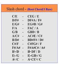 D Piano Chord Chart Playing Slash Chords On The Piano