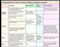 6 Best Quality A Positive Blood Type Diet Food List X 104