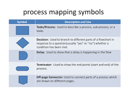 Process Mapping Symbols Ppt Download