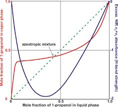 Alcohol Evaporation Temperature Chart Aqueous Alcohols
