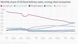 Grubhub Share Price Chart Doordash Unseats Grubhub As The Leader In Us Online Food