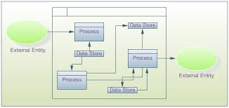 data flow diagram software  create data flow diagrams rapidly with    example of data flow diagrams