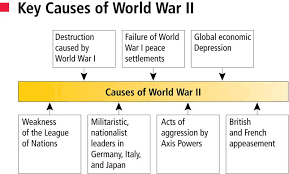 studying remediation for wwii lessons teach bcths us history causes of wwii