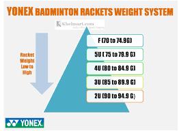 Definite Guide On Badminton Racket Weight Khelmart Blogs