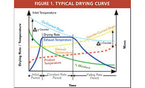 The Drying Curve, Part 1 | 2002-09-01 | Process Heating