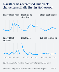 Hollywood Top Chart Movies 2018 What Hollywood Movies Do To Perpetuate Racial Stereotypes