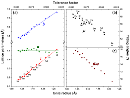 ionic size fig 4 a lattice parameters a b and c vs the re ionic radius and