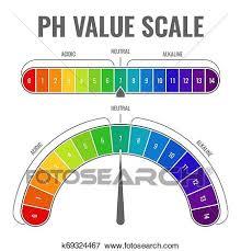 Ph Chart Alkaline Ph Alkaline Acidic Scale Indicator Water Balance Diet
