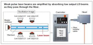 fayb laser marker lp s panasonic industrial devices the fayb laser is a revolutionary whereby low intensity laser beams emitted from the master oscillator are amplified as they pass through a ytterbium yb