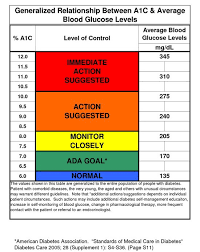 1 Hemoglobin A1c Chart Kenicandlecomfortzone Hgb A1c Chart
