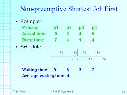 Non Preemptive Shortest Job First