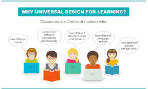 Design For Learning Louis Olander Video Give An Overview Of Udl Guidelines And