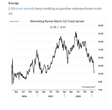 Some Excellent Energy Charts The Daily Shot Commodity