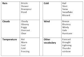 Talking About The Weather In English Learn English Communication
