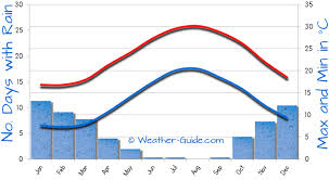 Cyprus Climate Chart Kouklia Weather Averages