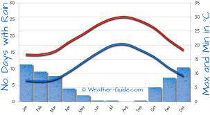 Cyprus Weather Chart Kouklia Weather Averages