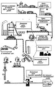 Реферат Металлургия железа com Банк рефератов  Металлургия железа Схема современного металлургического производства