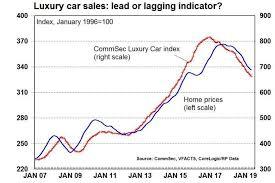 Car Sales Slump As Economy Hits Speed Bump Real World