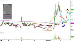 Tkai Stock Chart Tokai Pharmaceuticals Inc Tkai Stock Chart Technical Analysis For 09 15 16