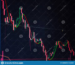 Share Price Chart Candle Stick Graph Chart Share Price Candlestick Chart