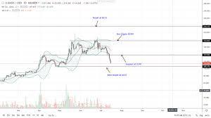 Dash To Btc Chart Dash Bears Aim At 105 As Ceo Criticize Bitcoin Btc
