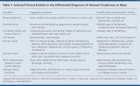 Diagnosis And Management Of Adnexal Masses American Family