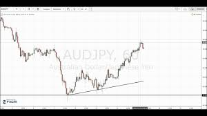 Forex Trading Hours Chart Live Forex Price Action Trading 1 Hour Charts Audjpy Euraud