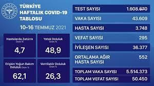 Sağlık Bakanlığı haftalık Koronavirüs tablosunu açıkladı: Vaka sayılarında  yükseliş, vefat sayılarında düşüş var!
