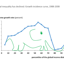 Elephant Chart Inequality The Global Top 1 Percent Earned Twice As Much As The Bottom