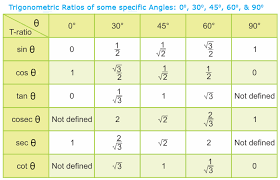 Trigonometric Ratios Of Complementary Angles A Plus Topper
