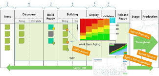 4 Key Flow Metrics And How To Use Them In Scrums Events