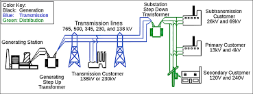 smart grid for back up purposes transmission lines run in parallel and are interconnected other transmission systems in the us there are three major