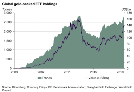 Gld Etf Stock Chart Gold Etf Investors Buy The Dip In Prices After Bucking Q3