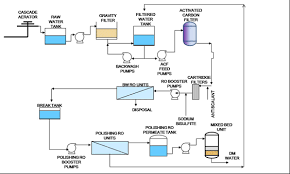 Ro Water Process Flow Chart Designing Reverse Osmosis Systems For Large Applications