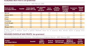 Recette Pate De Fruit Boiron