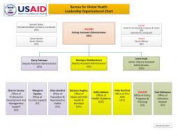 Usaid Org Chart Organogram U S Agency For International Development