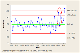 Control Charts Tools For Understanding Variation