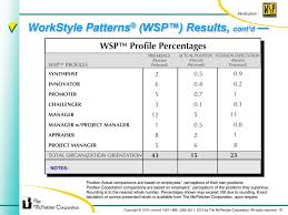 Wsp Alignment Process Ppt Download