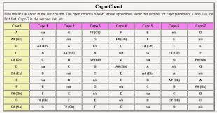 How To Use A Guitar Capo Chart Capo Chart Pdf Guitar
