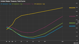 Current Us Yield Curve Chart 5 U S Economic Charts To Watch In H2 2019