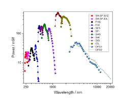White Light Generation Warwick Centre For Ultrafast Spectroscopy Laser Specs