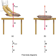 Physics Tension Problems Normal Tension And Other Examples Of Forces Physics